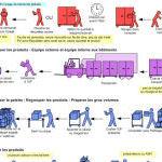 Cartographie de processus logistiques