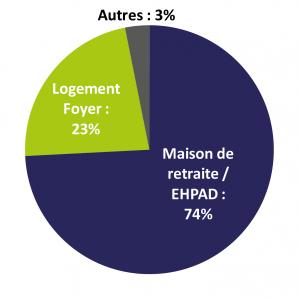 Diagramme de la proposition d'EHPAD versus EHPA