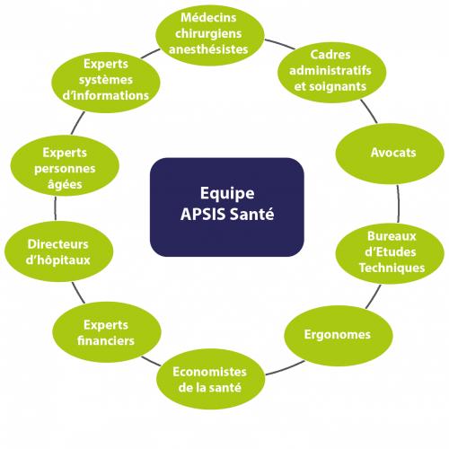 Schéma du réseau d'experts d'APSIS Santé